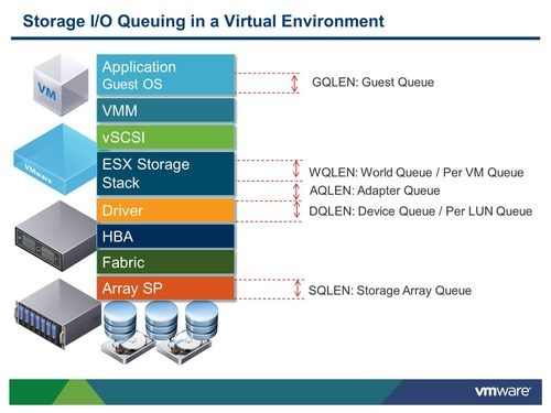 Io queues within esxi virtualizationlutions figure 2 io queues source httpsblogsvmwarevsphere201207troubleshooting storage performance in vsphere part 5 storage queuesml ccuart Gallery