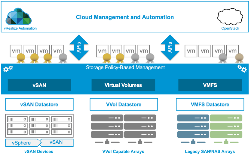 Building application centric HA solutions with vSAN & vRA